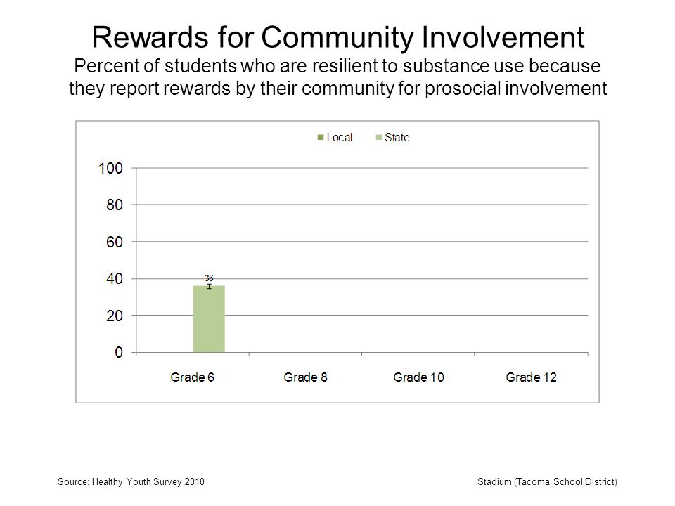 Rewards for Community Involvement Percent of students who are resilient to substance use because they report rewards by their community for prosocial involvement Source: Healthy Youth Survey 2010Stadium (Tacoma School District)