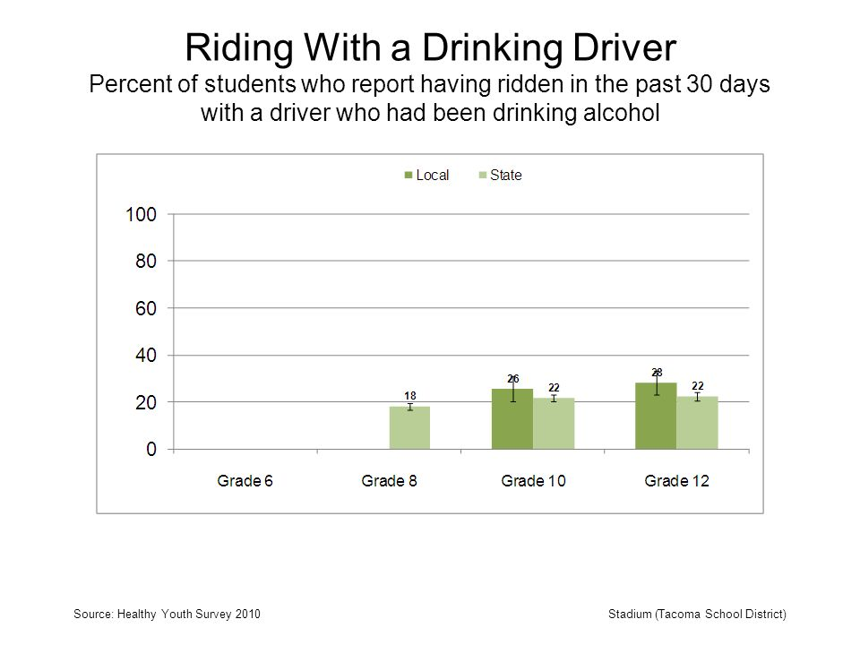 Riding With a Drinking Driver Percent of students who report having ridden in the past 30 days with a driver who had been drinking alcohol Source: Healthy Youth Survey 2010Stadium (Tacoma School District)