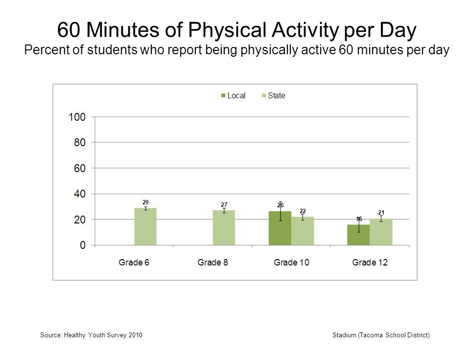 60 Minutes of Physical Activity per Day Percent of students who report being physically active 60 minutes per day Source: Healthy Youth Survey 2010Stadium (Tacoma School District)