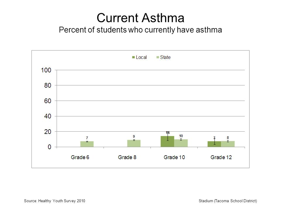 Current Asthma Percent of students who currently have asthma Source: Healthy Youth Survey 2010Stadium (Tacoma School District)