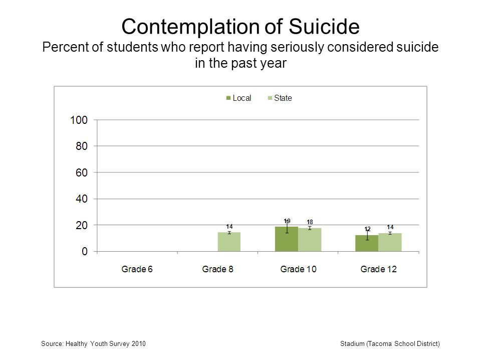 Contemplation of Suicide Percent of students who report having seriously considered suicide in the past year Source: Healthy Youth Survey 2010Stadium (Tacoma School District)