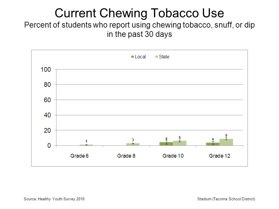 Current Chewing Tobacco Use Percent of students who report using chewing tobacco, snuff, or dip in the past 30 days Source: Healthy Youth Survey 2010Stadium (Tacoma School District)