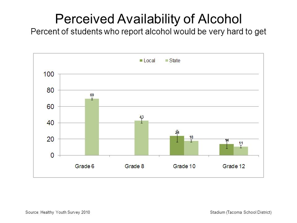 Perceived Availability of Alcohol Percent of students who report alcohol would be very hard to get Source: Healthy Youth Survey 2010Stadium (Tacoma School District)