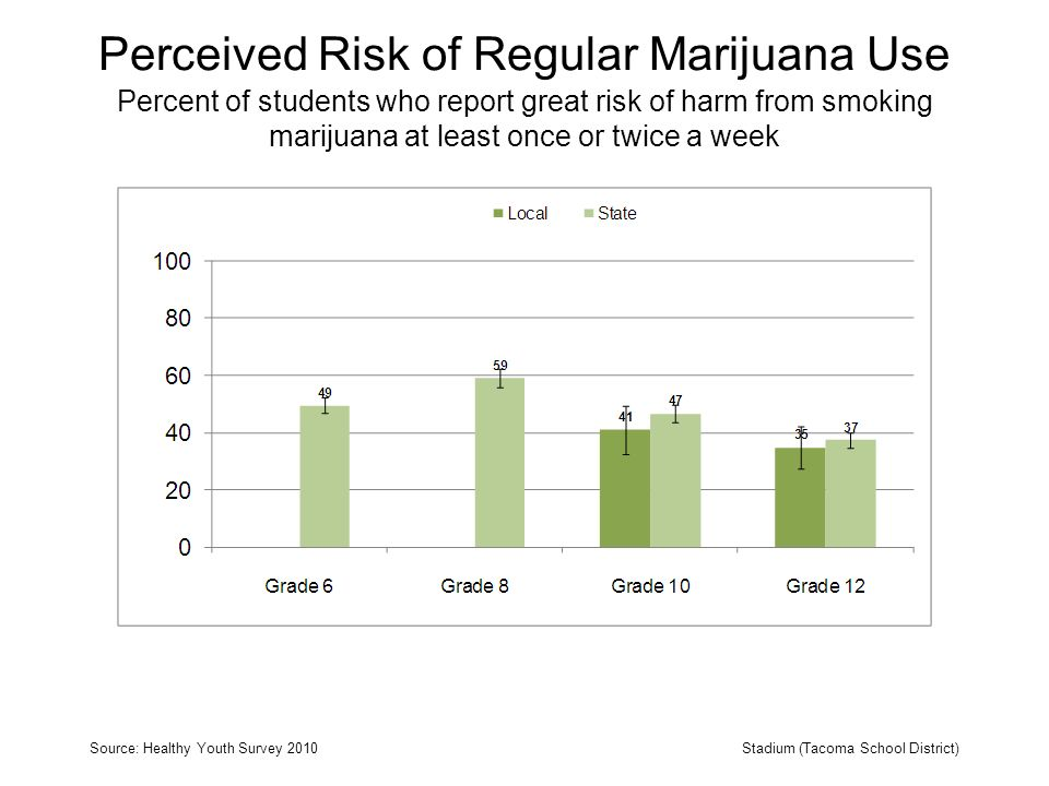 Perceived Risk of Regular Marijuana Use Percent of students who report great risk of harm from smoking marijuana at least once or twice a week Source: Healthy Youth Survey 2010Stadium (Tacoma School District)