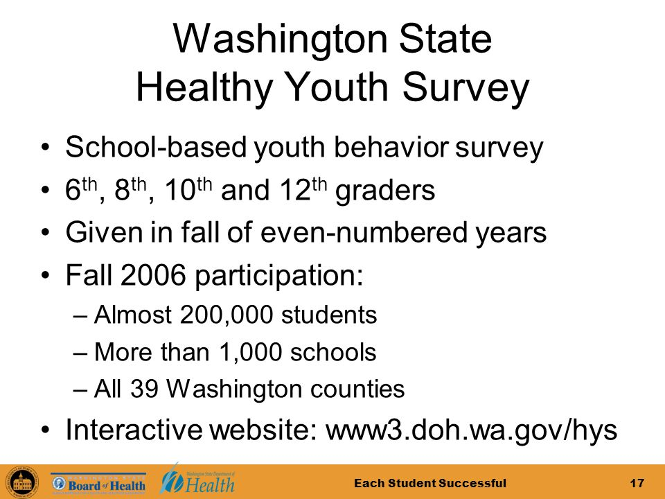 Each Student Successful17 Washington State Healthy Youth Survey School-based youth behavior survey 6 th, 8 th, 10 th and 12 th graders Given in fall of even-numbered years Fall 2006 participation: –Almost 200,000 students –More than 1,000 schools –All 39 Washington counties Interactive website: www3.doh.wa.gov/hys
