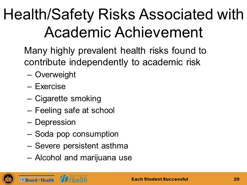 Each Student Successful20 Health/Safety Risks Associated with Academic Achievement Many highly prevalent health risks found to contribute independently to academic risk –Overweight –Exercise –Cigarette smoking –Feeling safe at school –Depression –Soda pop consumption –Severe persistent asthma –Alcohol and marijuana use