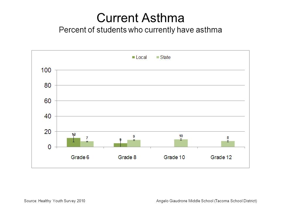 Current Asthma Percent of students who currently have asthma Source: Healthy Youth Survey 2010Angelo Giaudrone Middle School (Tacoma School District)