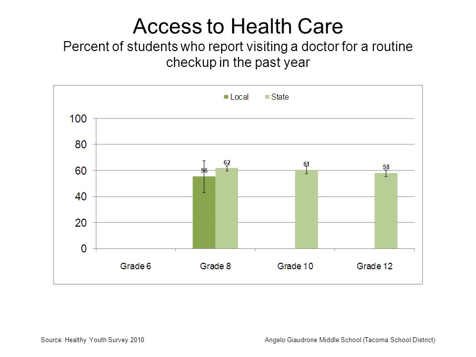 Access to Health Care Percent of students who report visiting a doctor for a routine checkup in the past year Source: Healthy Youth Survey 2010Angelo Giaudrone Middle School (Tacoma School District)