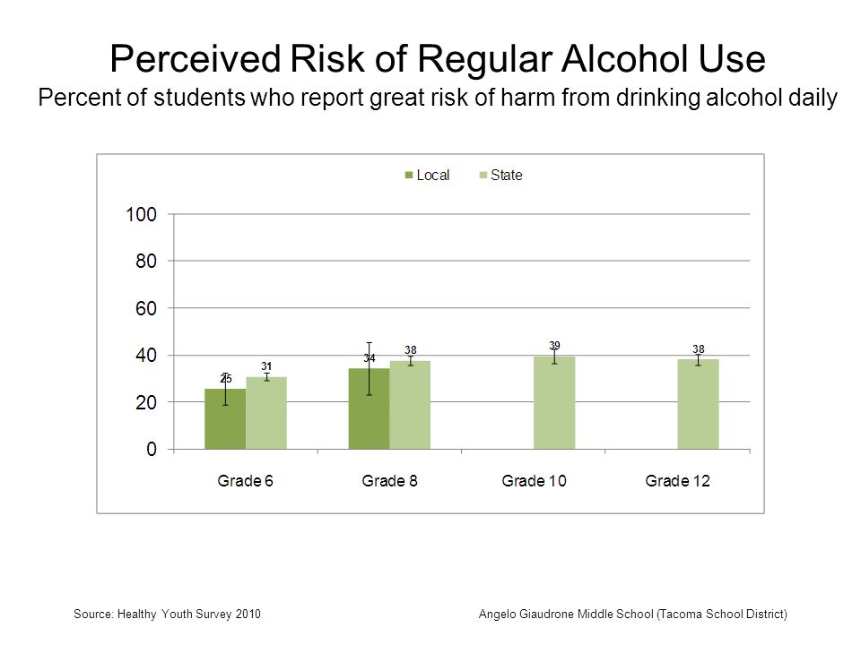 Perceived Risk of Regular Alcohol Use Percent of students who report great risk of harm from drinking alcohol daily Source: Healthy Youth Survey 2010Angelo Giaudrone Middle School (Tacoma School District)