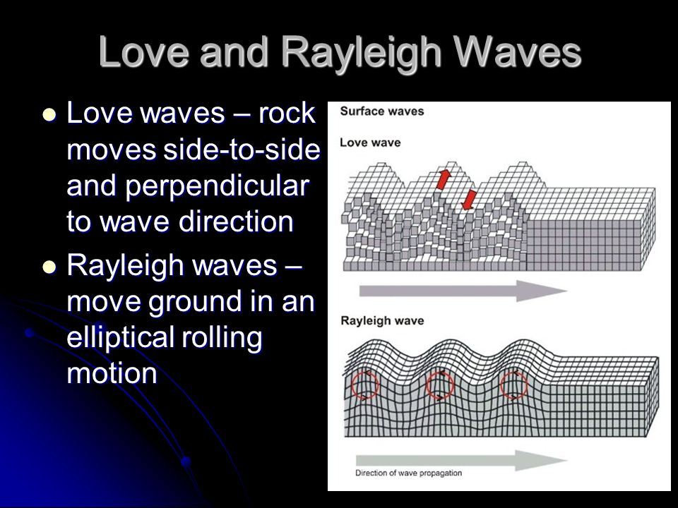 Love and Rayleigh Waves Love waves – rock moves side-to-side and perpendicular to wave direction Love waves – rock moves side-to-side and perpendicula