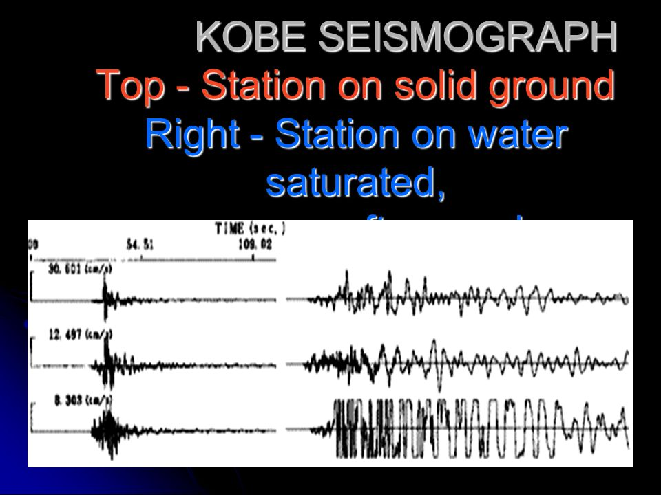 KOBE SEISMOGRAPH Top - Station on solid ground Right - Station on water saturated, soft ground KOBE SEISMOGRAPH Top - Station on solid ground Right -