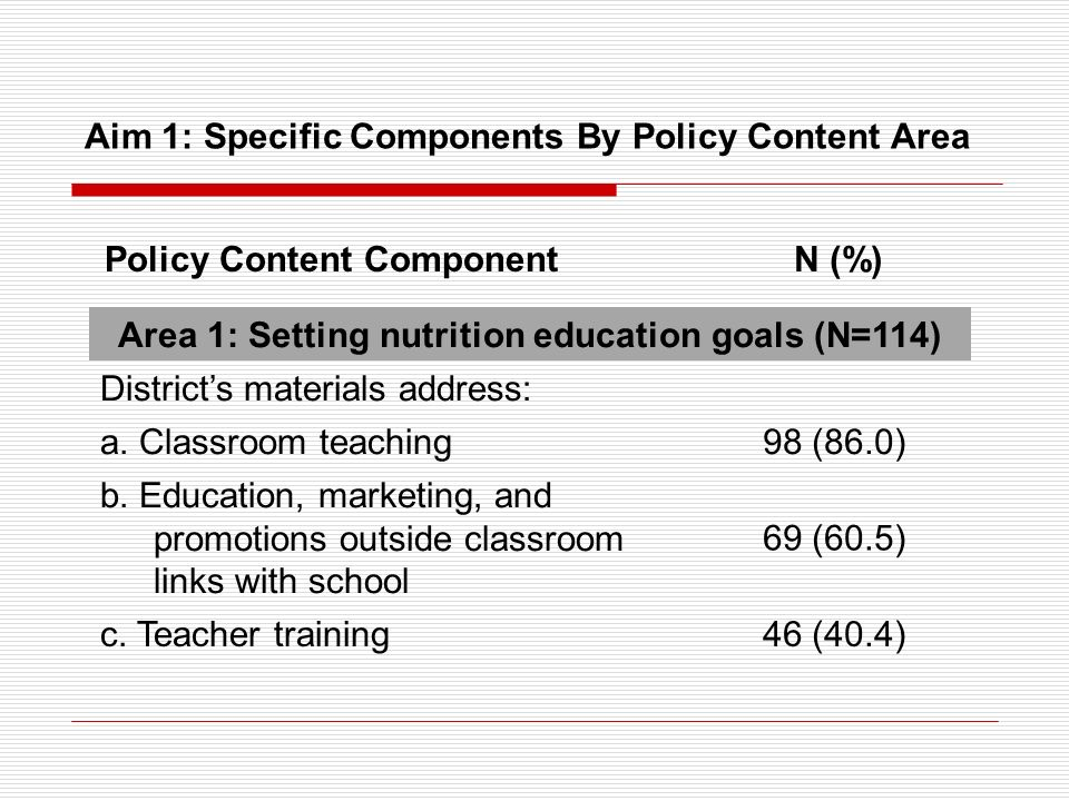 Aim 1: Specific Components By Policy Content Area Area 1: Setting nutrition education goals (N=114) Districts materials address: a. Classroom teaching