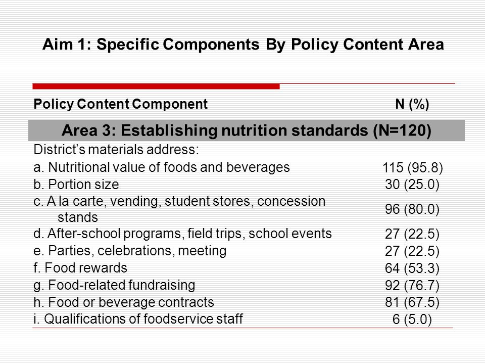 Area 3: Establishing nutrition standards (N=120) Districts materials address: a. Nutritional value of foods and beverages 115 (95.8) b. Portion size 3