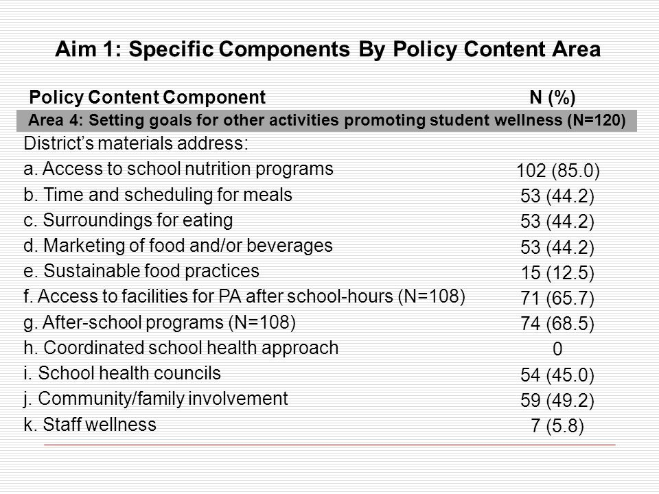 Area 4: Setting goals for other activities promoting student wellness (N=120) Districts materials address: a. Access to school nutrition programs 102