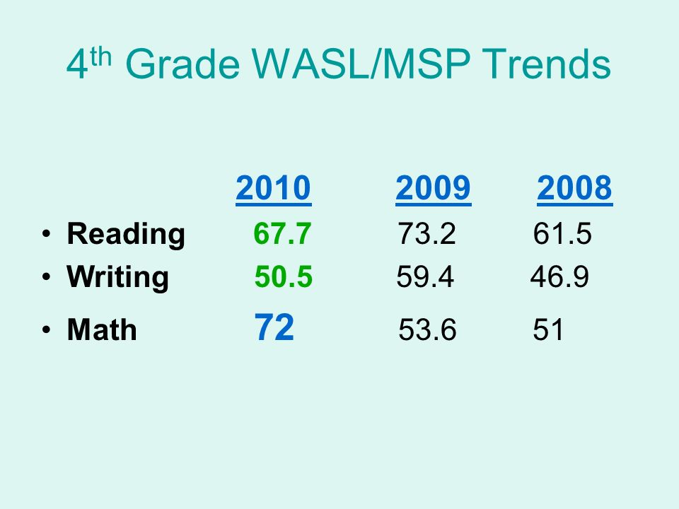 4 th Grade WASL/MSP Trends 2010 2009 2008 Reading 67.7 73.2 61.5 Writing 50.5 59.4 46.9 Math 72 53.6 51