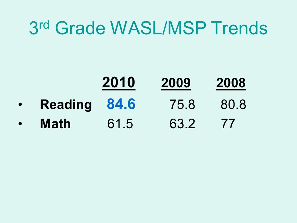 3 rd Grade WASL/MSP Trends 2010 2009 2008 Reading 84.6 75.8 80.8 Math 61.5 63.2 77