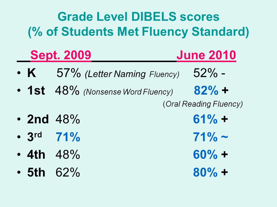 Grade Level DIBELS scores (% of Students Met Fluency Standard) Sept.