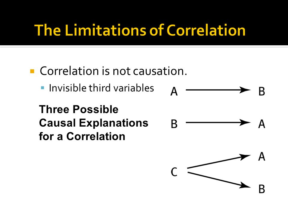 Correlation is not causation.