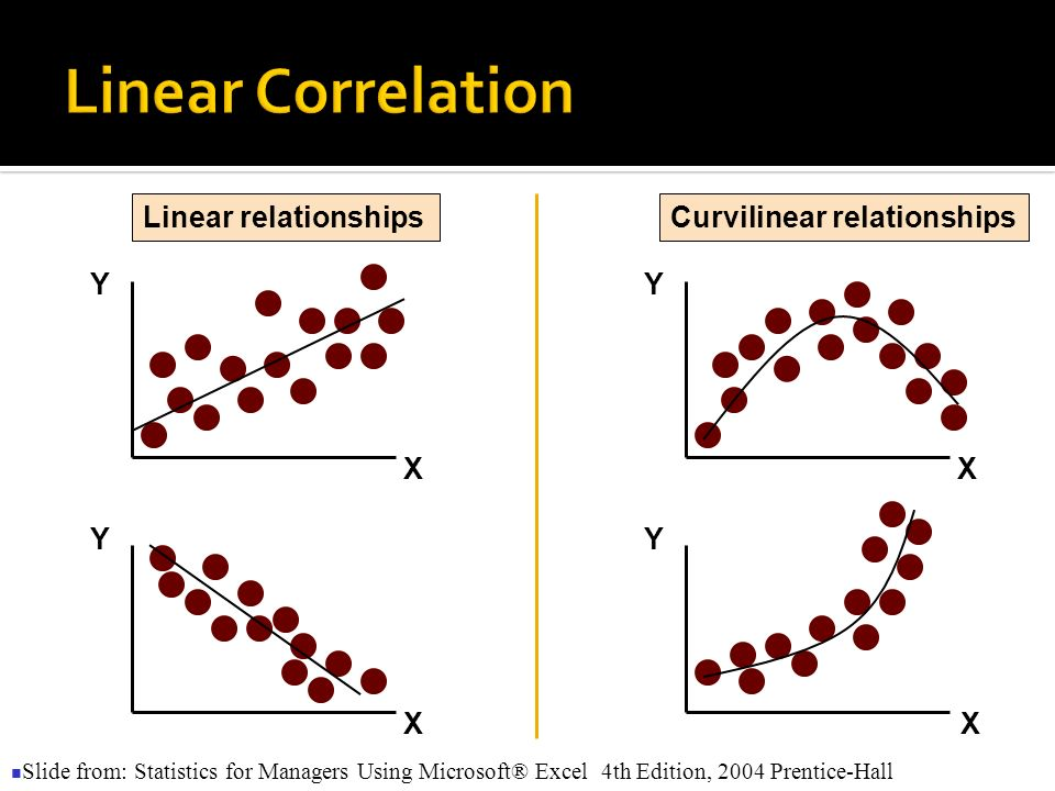 Y X Y X Y Y X X Linear relationshipsCurvilinear relationships Slide from: Statistics for Managers Using Microsoft® Excel 4th Edition, 2004 Prentice-Ha
