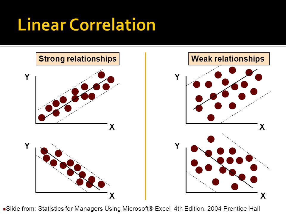 Y X Y X No relationship Slide from: Statistics for Managers Using Microsoft® Excel 4th Edition, 2004 Prentice-Hall