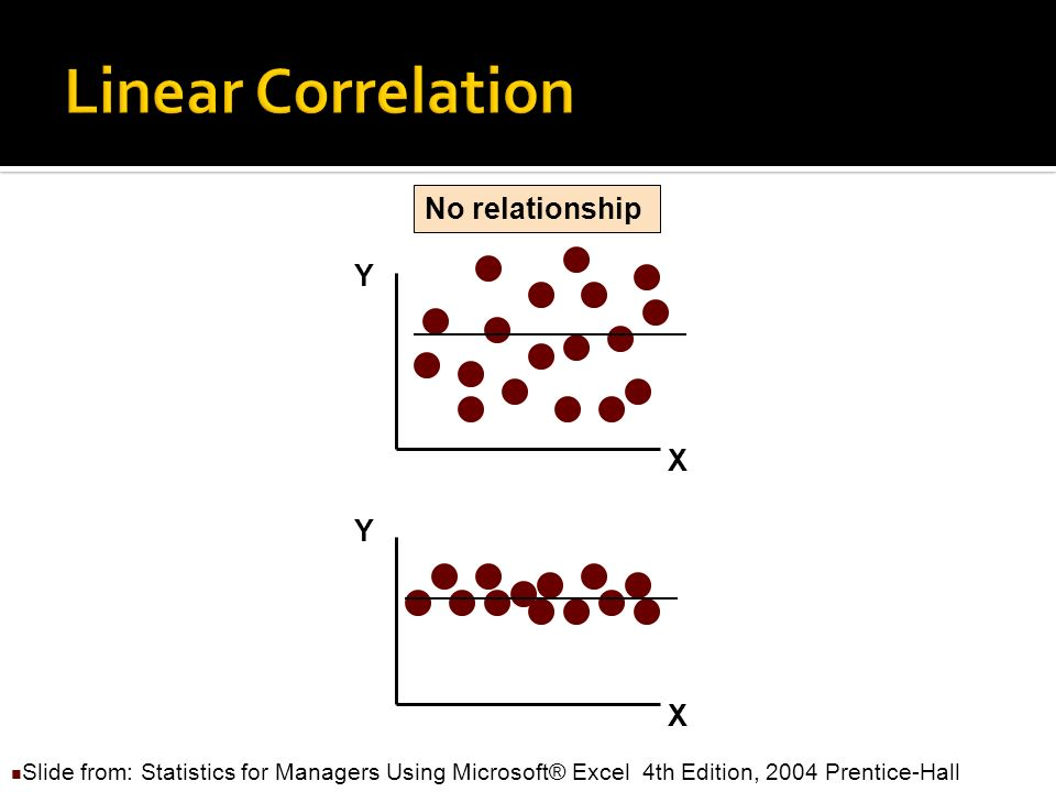 Correlation coefficient quantifies the linear relationship of two variables Also called r or r factor Shows how strongly they are connected Not proof of causality (causation)