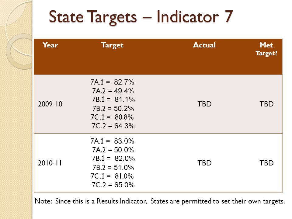 State Targets – Indicator 7 YearTargetActualMet Target.