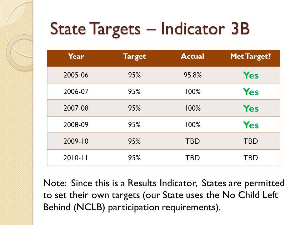 State Targets – Indicator 3B YearTargetActualMet Target.