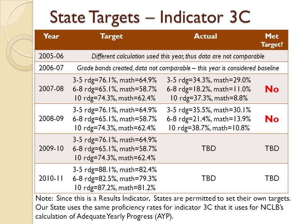 State Targets – Indicator 3C YearTargetActualMet Target.