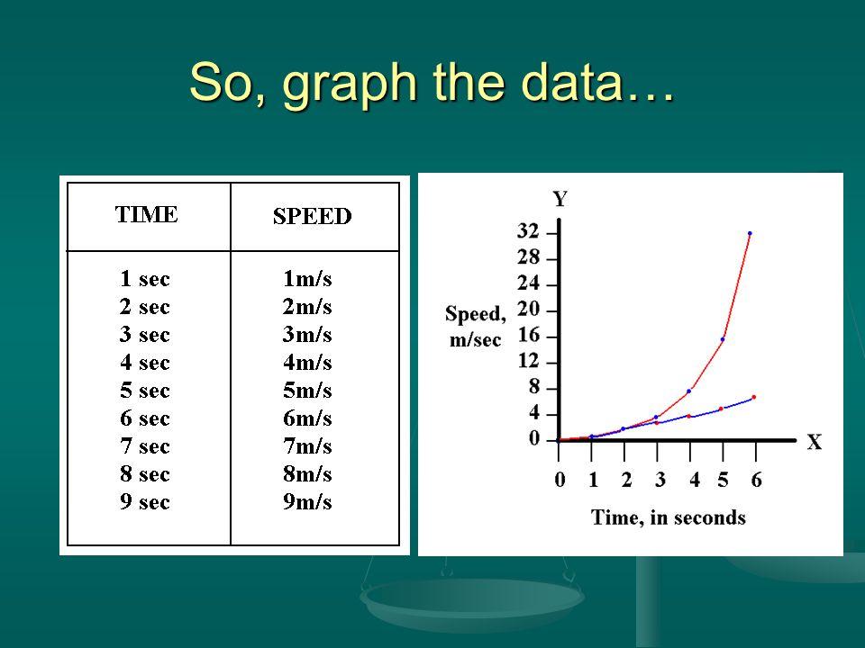 So, graph the data…