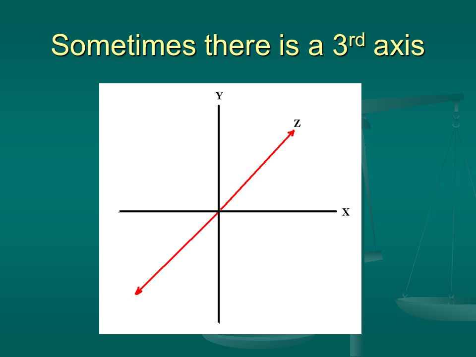 Sometimes there is a 3 rd axis