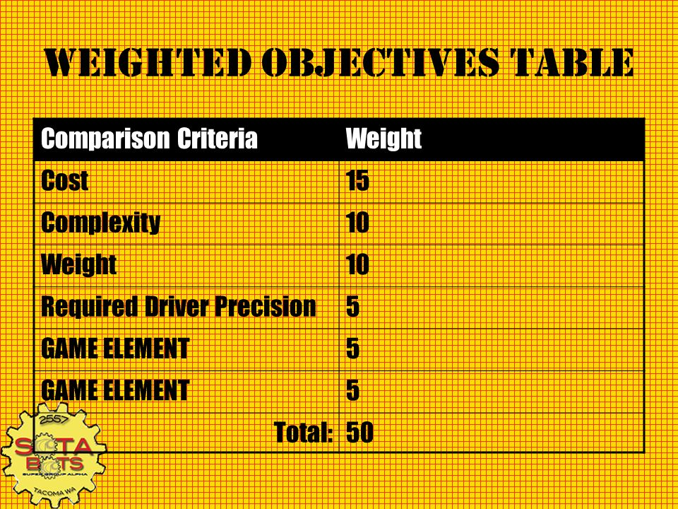 Weighted Objectives Table Comparison CriteriaWeight Cost15 Complexity10 Weight10 Required Driver Precision5 GAME ELEMENT5 5 Total:50