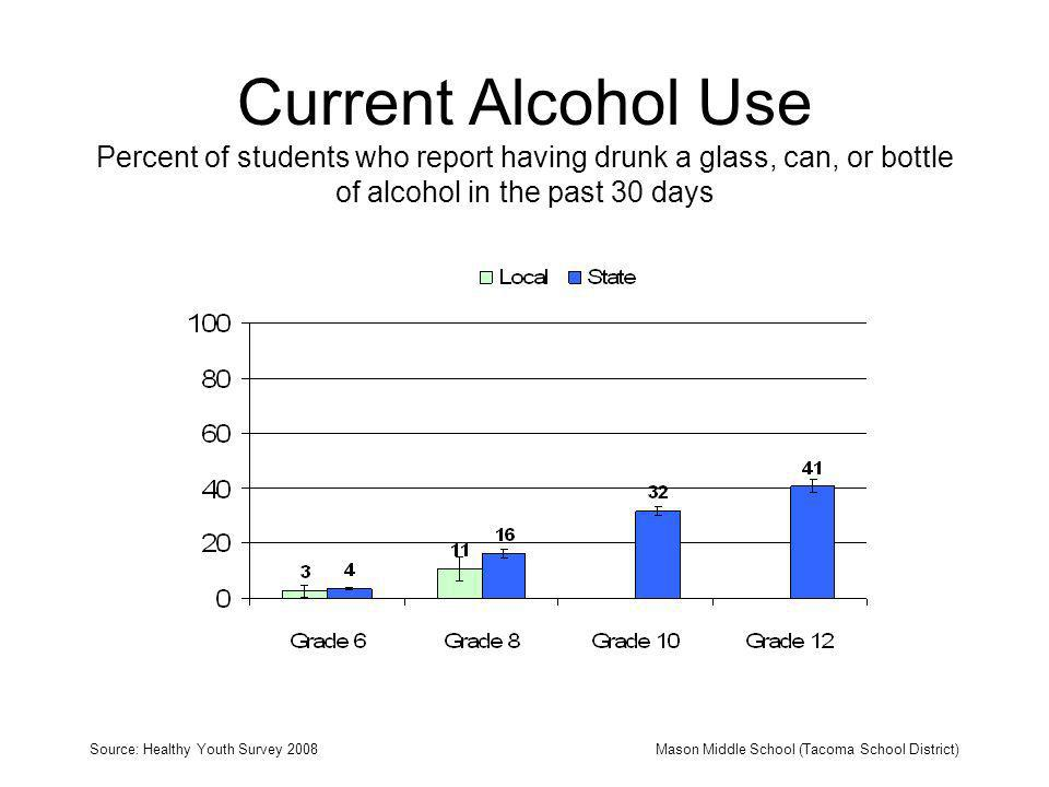 Current Alcohol Use Percent of students who report having drunk a glass, can, or bottle of alcohol in the past 30 days Source: Healthy Youth Survey 20