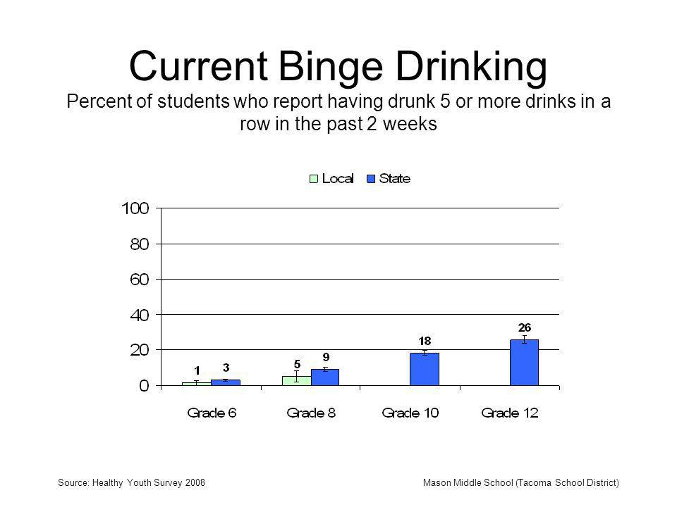 Current Binge Drinking Percent of students who report having drunk 5 or more drinks in a row in the past 2 weeks Source: Healthy Youth Survey 2008Mason Middle School (Tacoma School District)