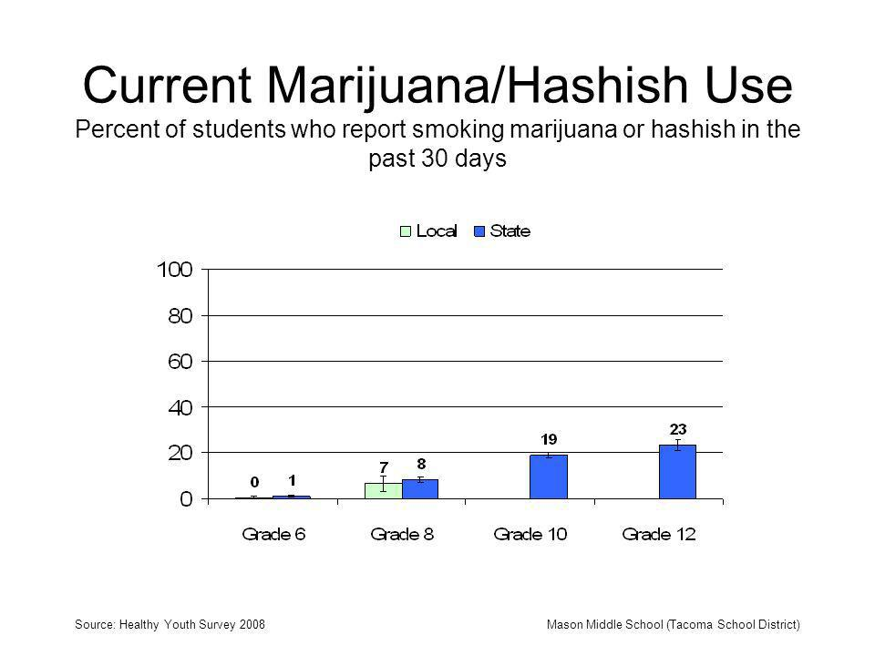 Current Marijuana/Hashish Use Percent of students who report smoking marijuana or hashish in the past 30 days Source: Healthy Youth Survey 2008Mason Middle School (Tacoma School District)