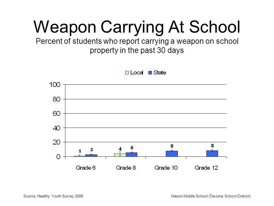 Weapon Carrying At School Percent of students who report carrying a weapon on school property in the past 30 days Source: Healthy Youth Survey 2008Mason Middle School (Tacoma School District)