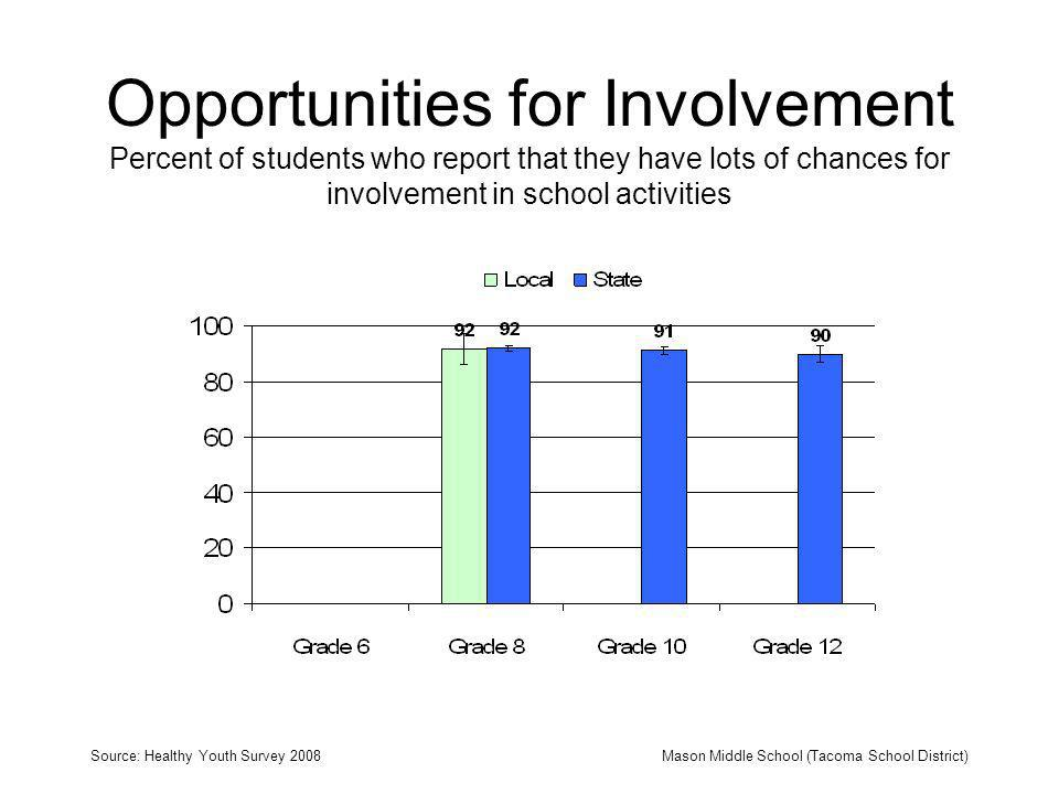 Opportunities for Involvement Percent of students who report that they have lots of chances for involvement in school activities Source: Healthy Youth Survey 2008Mason Middle School (Tacoma School District)