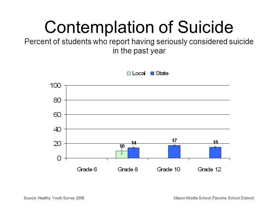 Contemplation of Suicide Percent of students who report having seriously considered suicide in the past year Source: Healthy Youth Survey 2008Mason Mi