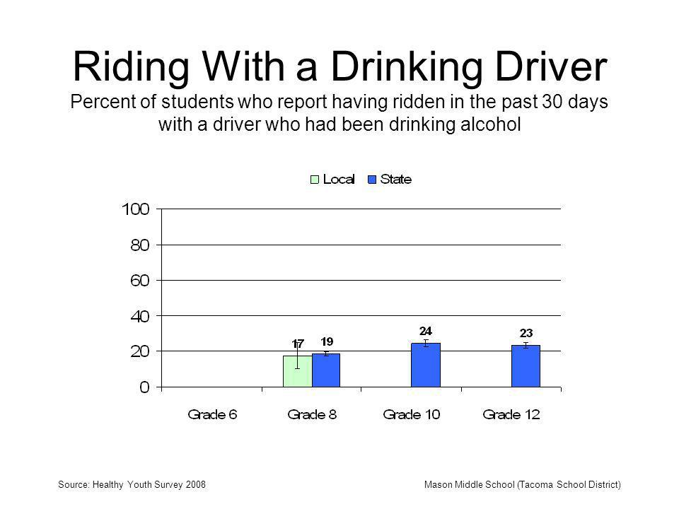 Riding With a Drinking Driver Percent of students who report having ridden in the past 30 days with a driver who had been drinking alcohol Source: Healthy Youth Survey 2008Mason Middle School (Tacoma School District)
