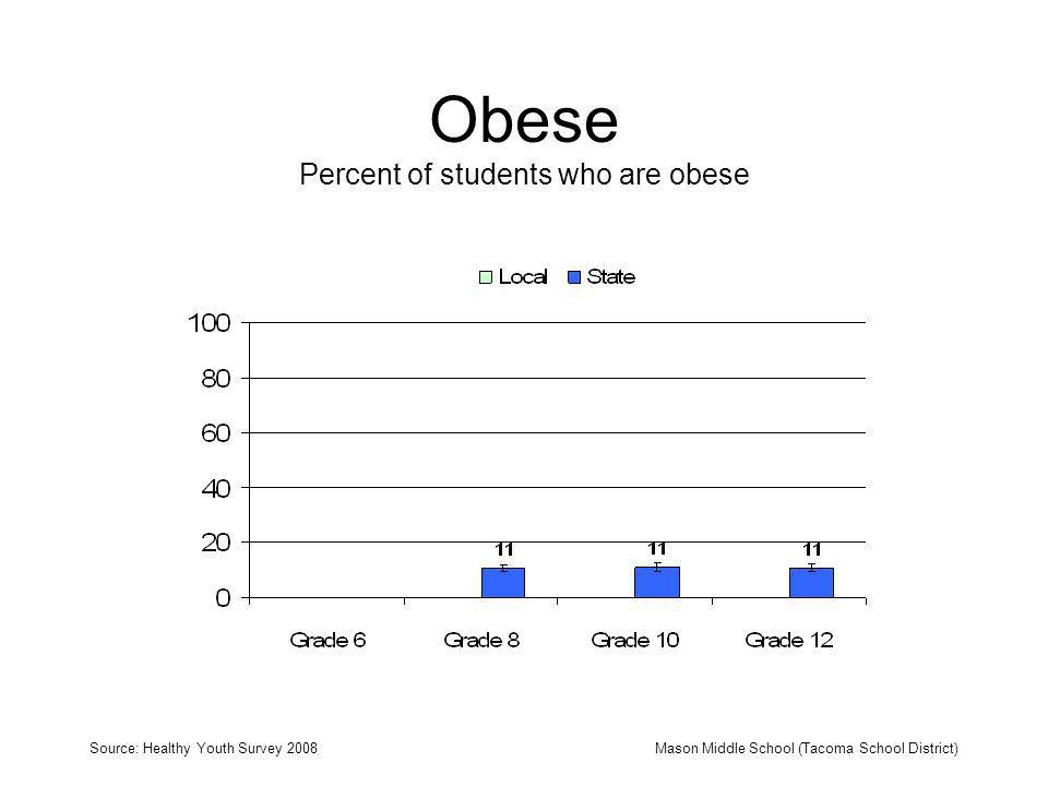 Obese Percent of students who are obese Source: Healthy Youth Survey 2008Mason Middle School (Tacoma School District)