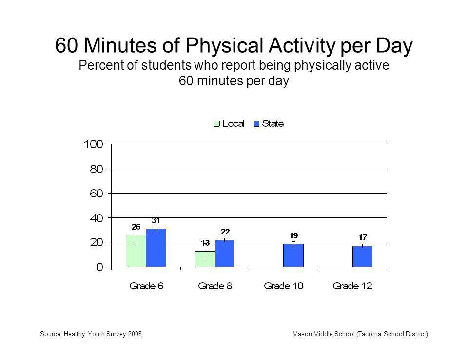 60 Minutes of Physical Activity per Day Percent of students who report being physically active 60 minutes per day Source: Healthy Youth Survey 2008Mason Middle School (Tacoma School District)