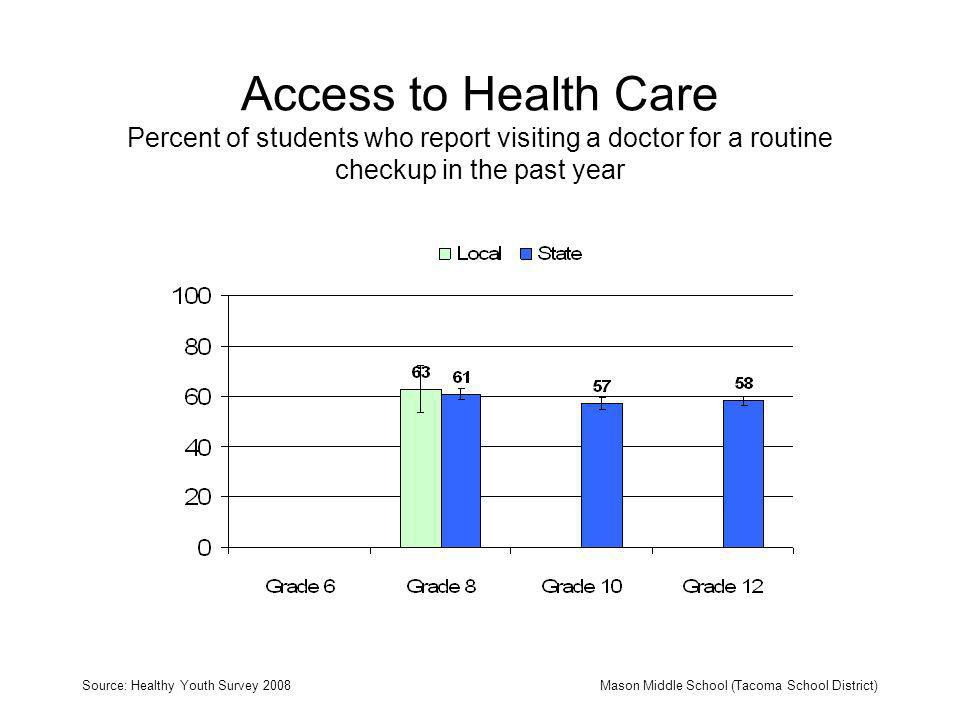 Access to Health Care Percent of students who report visiting a doctor for a routine checkup in the past year Source: Healthy Youth Survey 2008Mason Middle School (Tacoma School District)