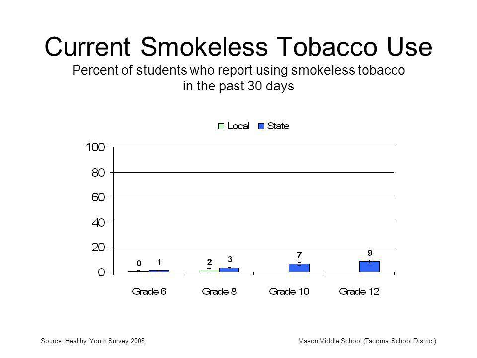 Current Smokeless Tobacco Use Percent of students who report using smokeless tobacco in the past 30 days Source: Healthy Youth Survey 2008Mason Middle School (Tacoma School District)