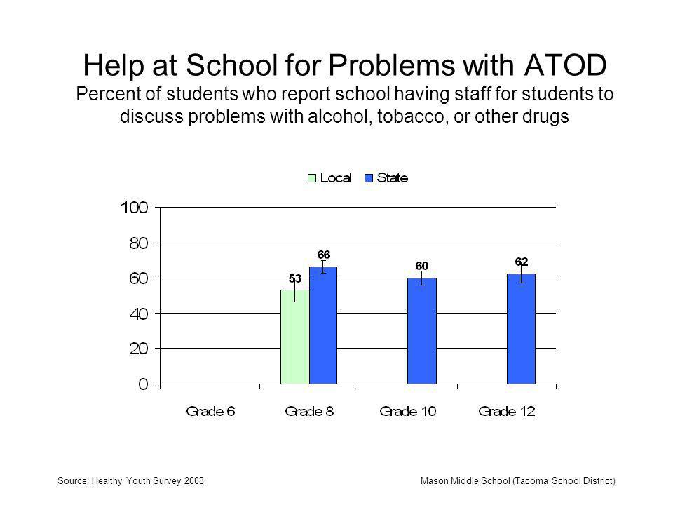Help at School for Problems with ATOD Percent of students who report school having staff for students to discuss problems with alcohol, tobacco, or other drugs Source: Healthy Youth Survey 2008Mason Middle School (Tacoma School District)