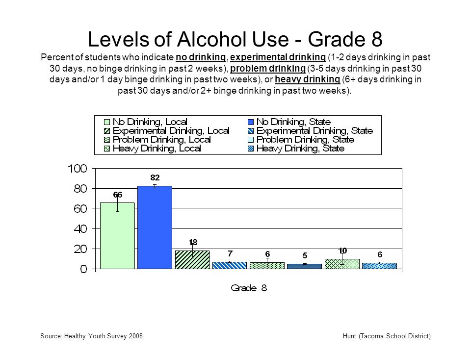 Levels of Alcohol Use - Grade 8 Percent of students who indicate no drinking, experimental drinking (1-2 days drinking in past 30 days, no binge drinking in past 2 weeks), problem drinking (3-5 days drinking in past 30 days and/or 1 day binge drinking in past two weeks), or heavy drinking (6+ days drinking in past 30 days and/or 2+ binge drinking in past two weeks).