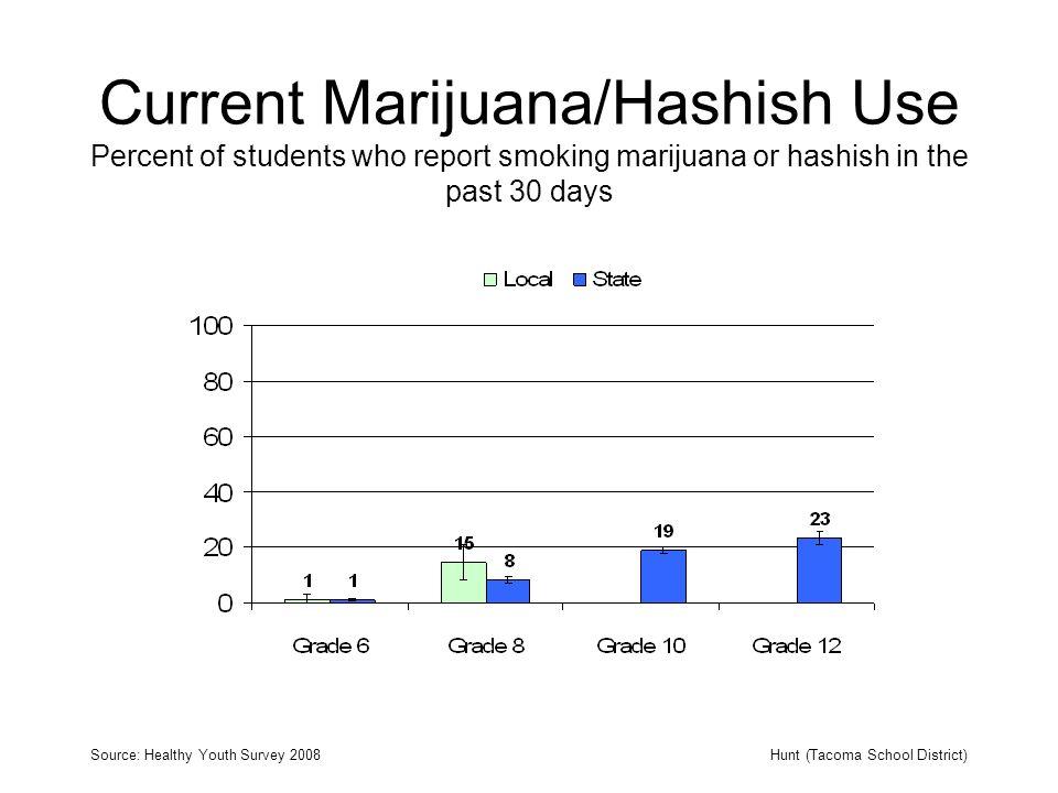 Current Marijuana/Hashish Use Percent of students who report smoking marijuana or hashish in the past 30 days Source: Healthy Youth Survey 2008Hunt (T