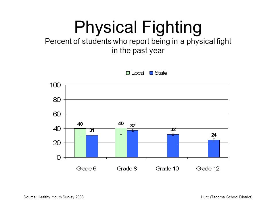Physical Fighting Percent of students who report being in a physical fight in the past year Source: Healthy Youth Survey 2008Hunt (Tacoma School District)