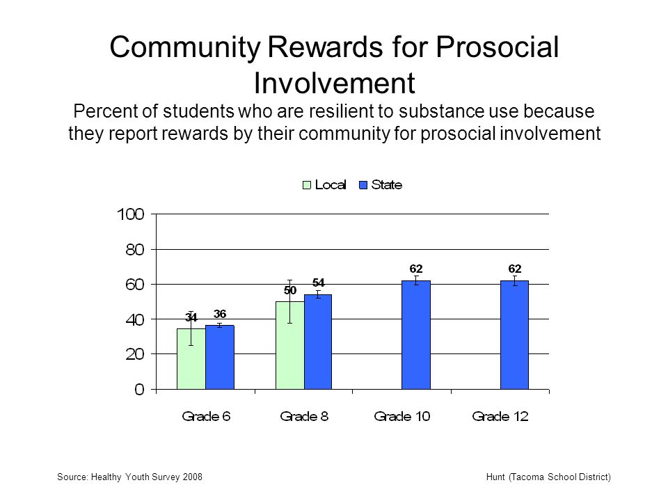 Community Rewards for Prosocial Involvement Percent of students who are resilient to substance use because they report rewards by their community for prosocial involvement Source: Healthy Youth Survey 2008Hunt (Tacoma School District)