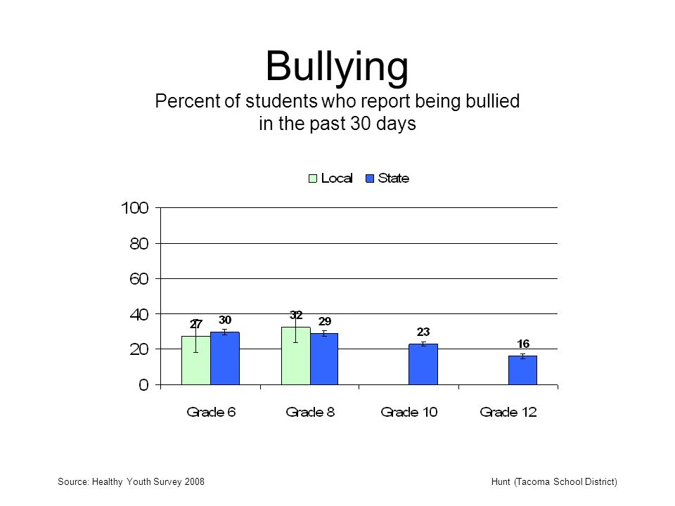 Bullying Percent of students who report being bullied in the past 30 days Source: Healthy Youth Survey 2008Hunt (Tacoma School District)