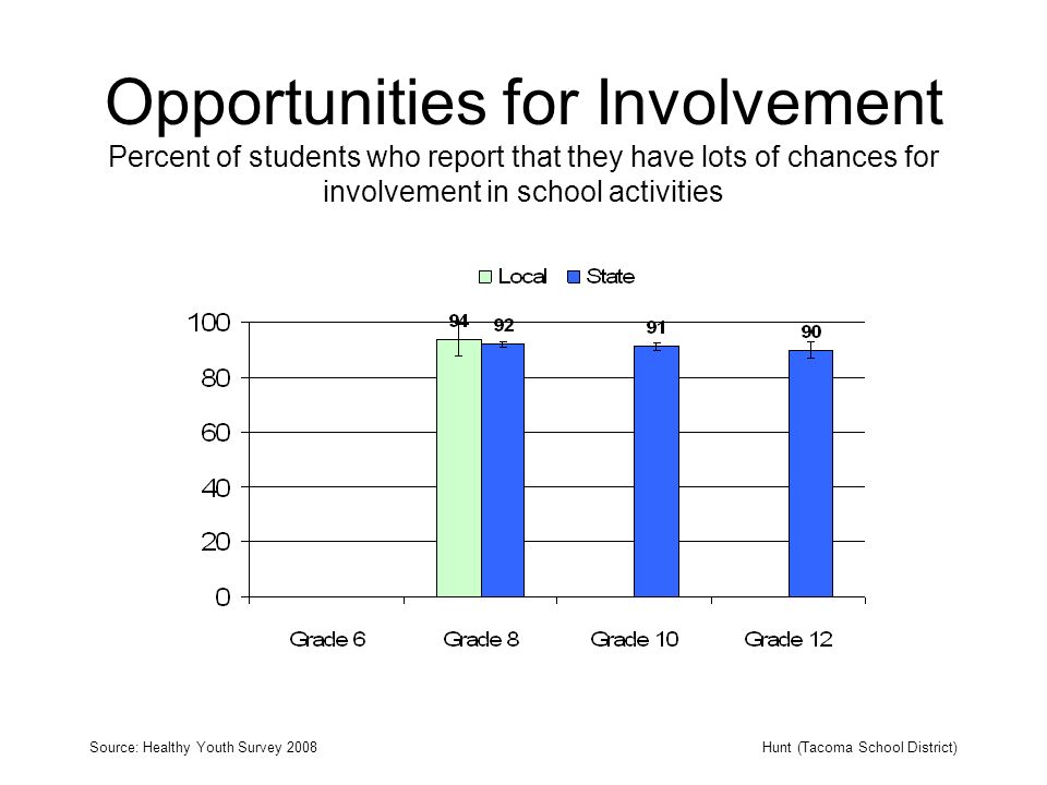Opportunities for Involvement Percent of students who report that they have lots of chances for involvement in school activities Source: Healthy Youth Survey 2008Hunt (Tacoma School District)