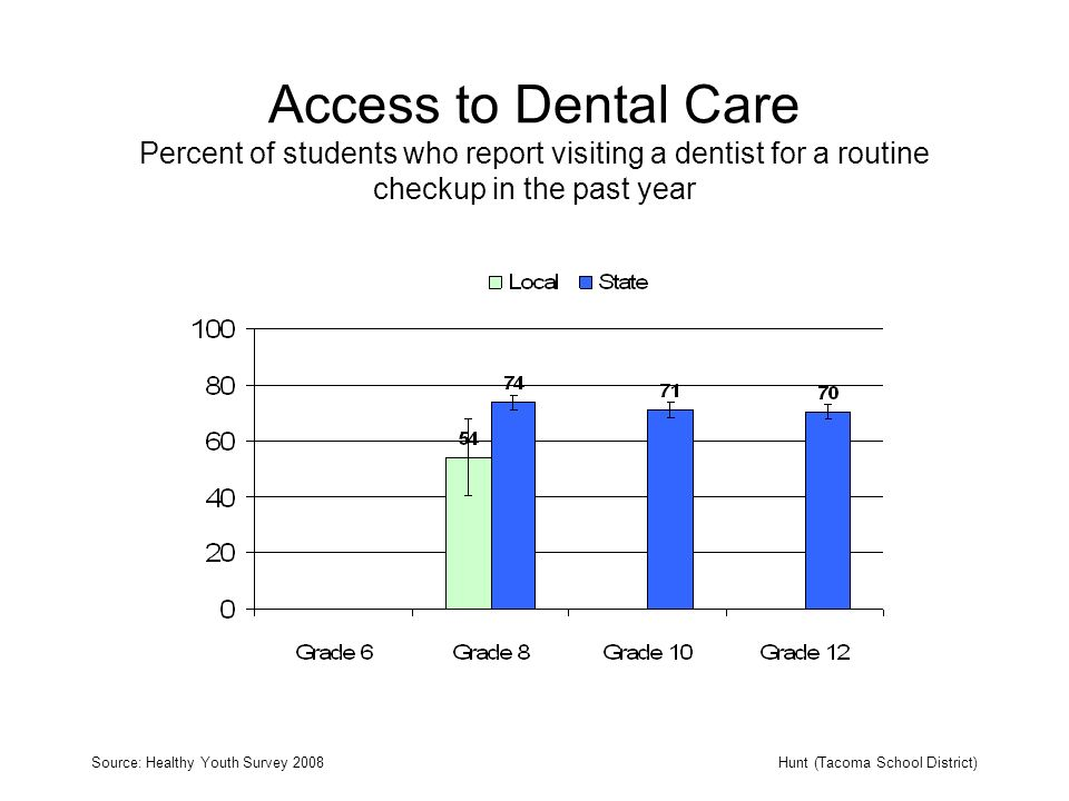 Access to Dental Care Percent of students who report visiting a dentist for a routine checkup in the past year Source: Healthy Youth Survey 2008Hunt (